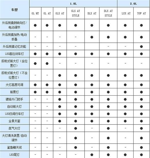 北京现代名图详细配置曝光