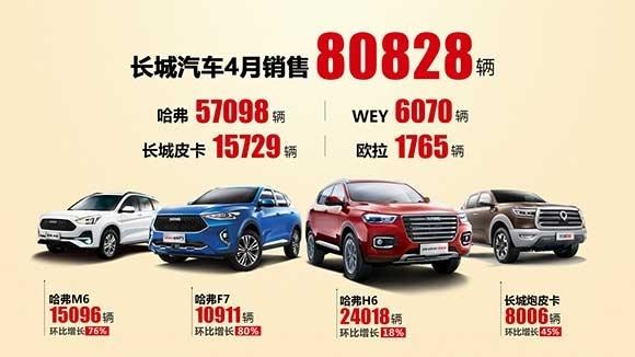 长城汽车4月销量